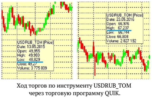 Код от биржевой торговли - Секрет заработка