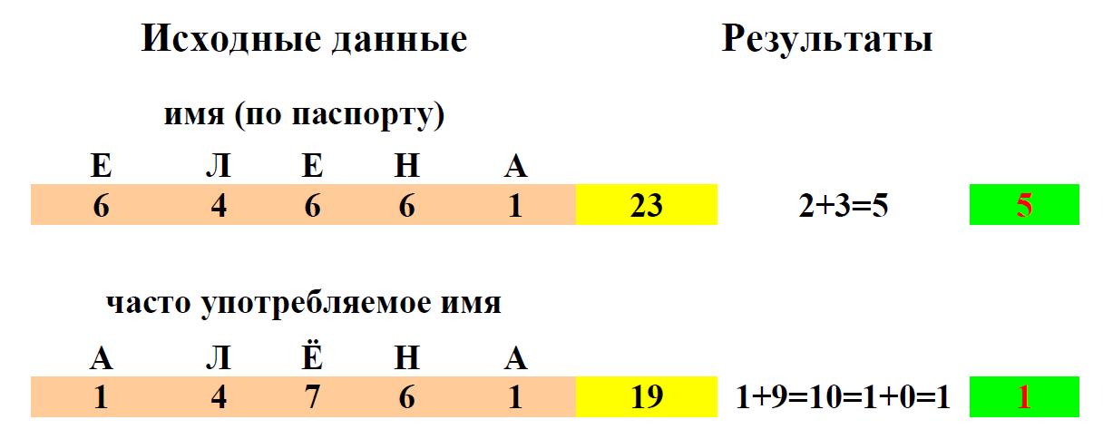 Вибрирующие числа