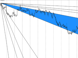 Веер Ганна на EUR/USD