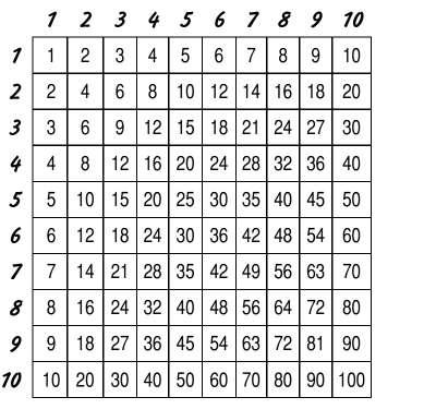 Квадрат таблицы умножения