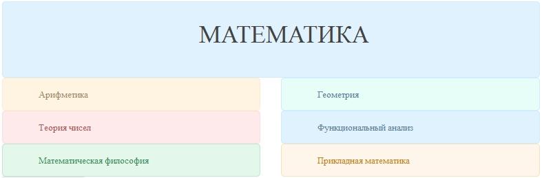 Разделы математики