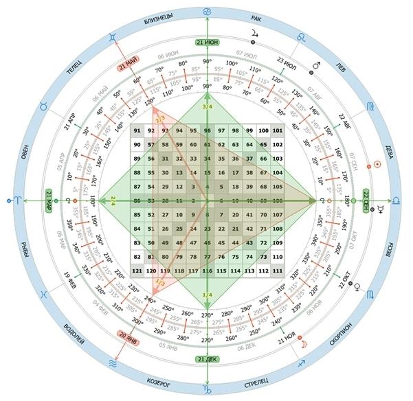 Диагональный и координальный кресты на Квадрате Ганна