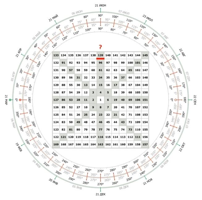 Квадрат Ганна. Шаблон цены и времени
