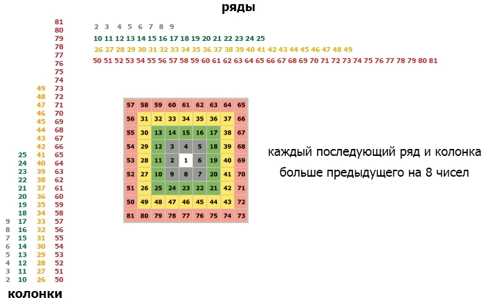 Особенности квадрата Ганна