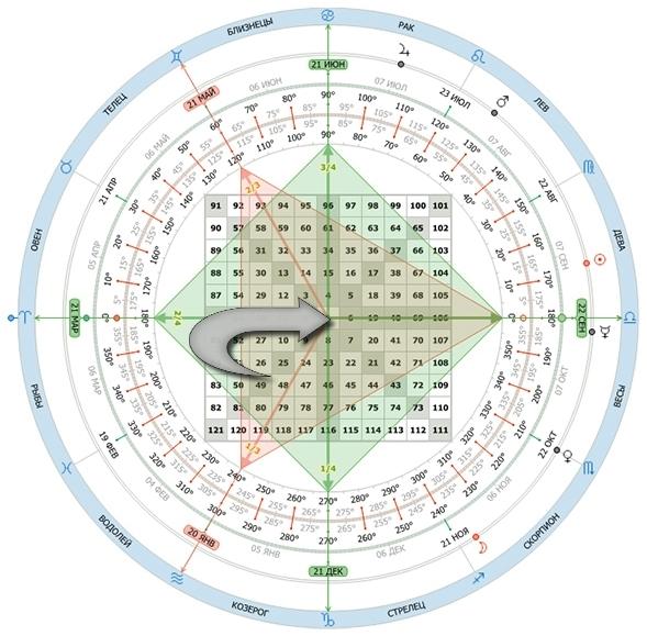 Внутренний набор чисел в Квадрате Ганна