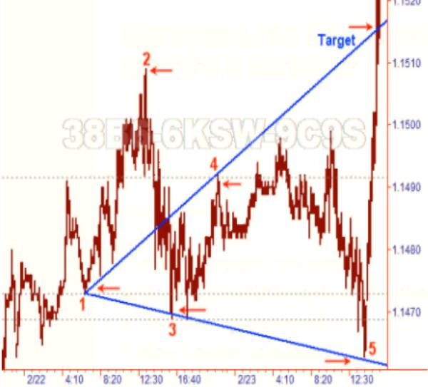 Математика Волн Вульфа в биржевой торговле