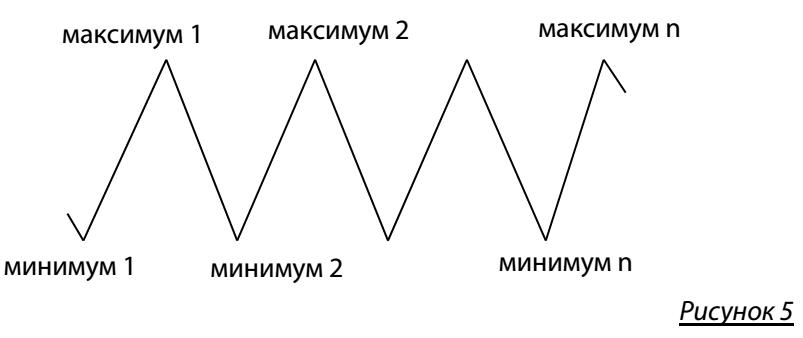 Методика торговли по уровням Фибоначчи
